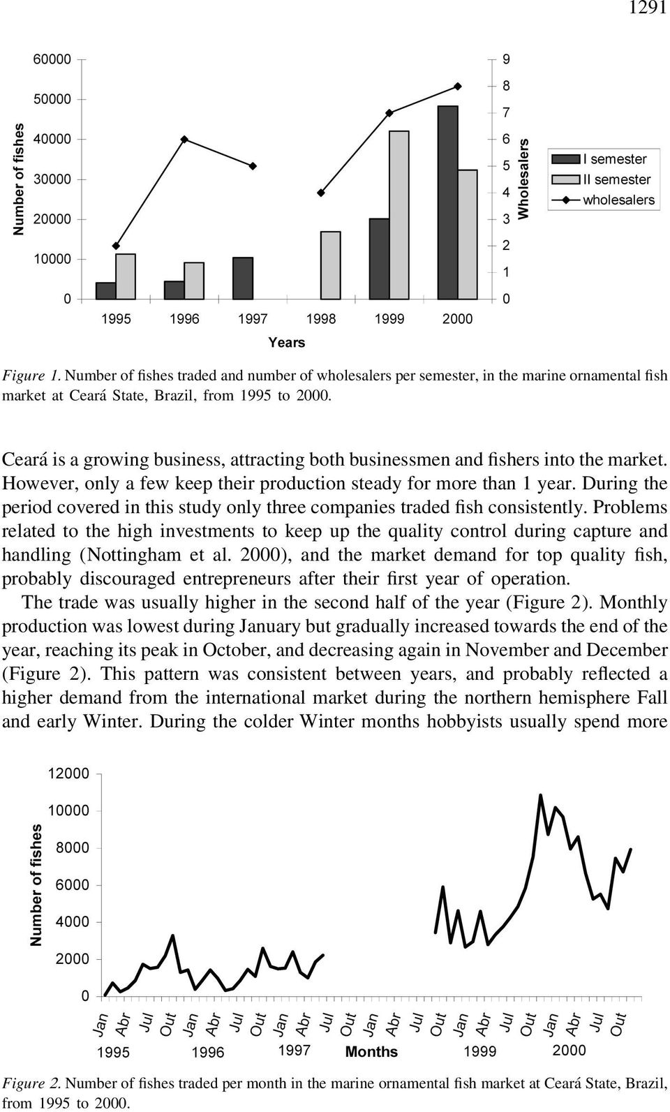 During the period covered in this study only three companies traded fish consistently.
