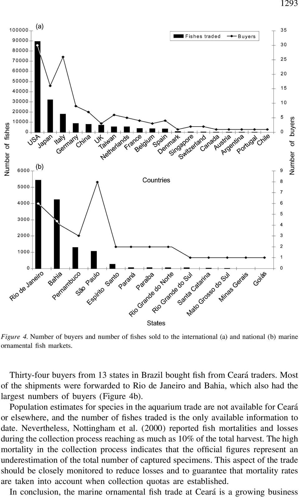 Population estimates for species in the aquarium trade are not available for Ceara or elsewhere, and the number of fishes traded is the only available information to date.