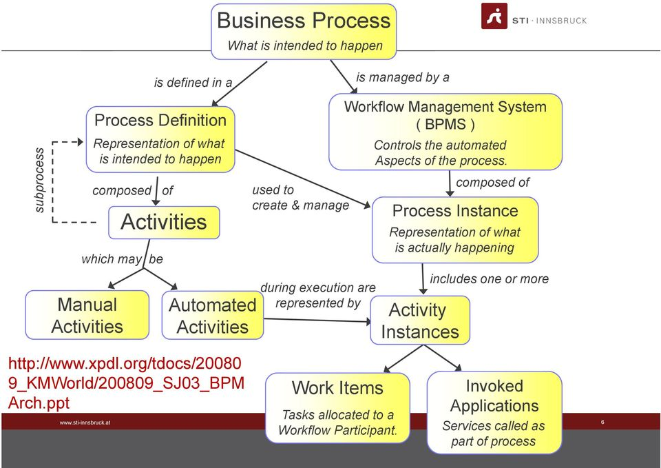 ppt Business Process What is intended to happen used dto create & manage during execution are represented by Work Items Tasks allocated to a Workflow Participant.