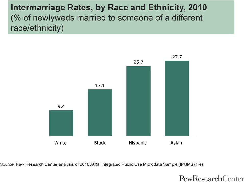 1 9.4 White Black Hispanic Asian Source: Pew Research Center