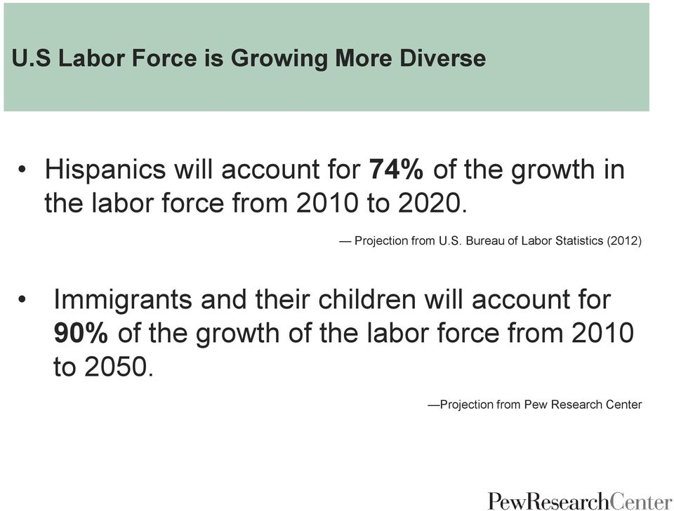 Bureau of Labor Statistics (2012) Immigrants and their children will account