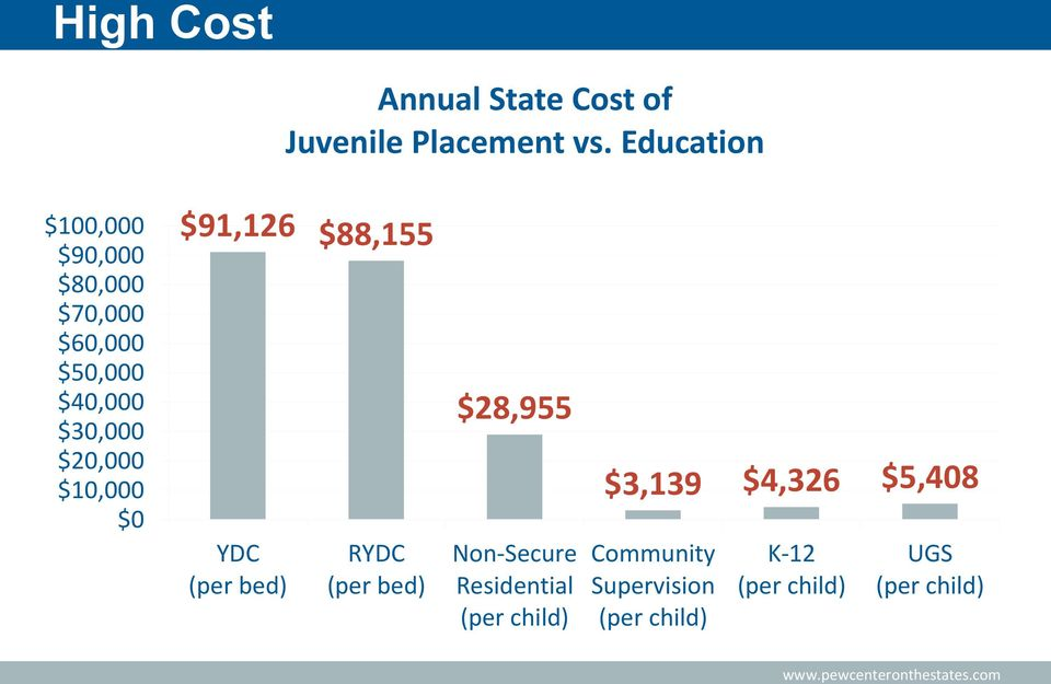 Education 1 $91,126 $88,155 YDC (per bed) RYDC (per bed) $28,955 Non-Secure