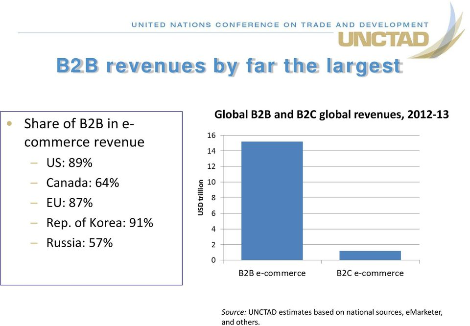 of Korea: 91% Russia: 57% Global B2B and B2C global revenues,