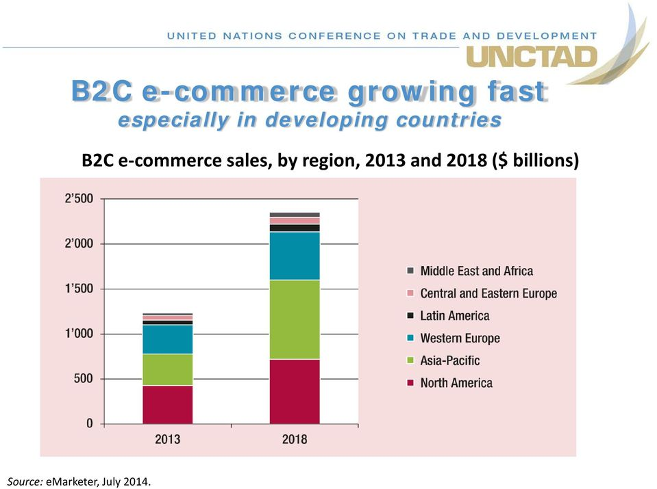 B2C e-commerce sales, by region, 2013