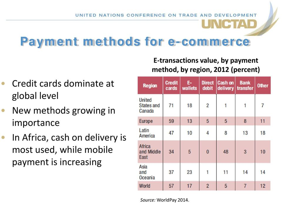 is most used, while mobile payment is increasing E-transactions