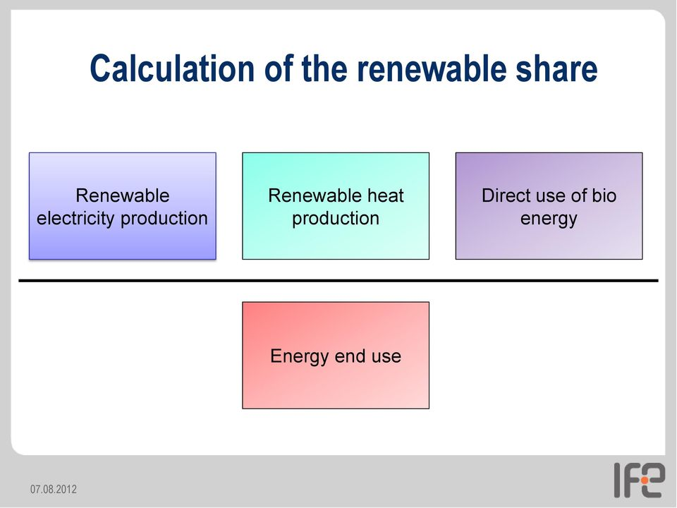 Renewable heat production Direct