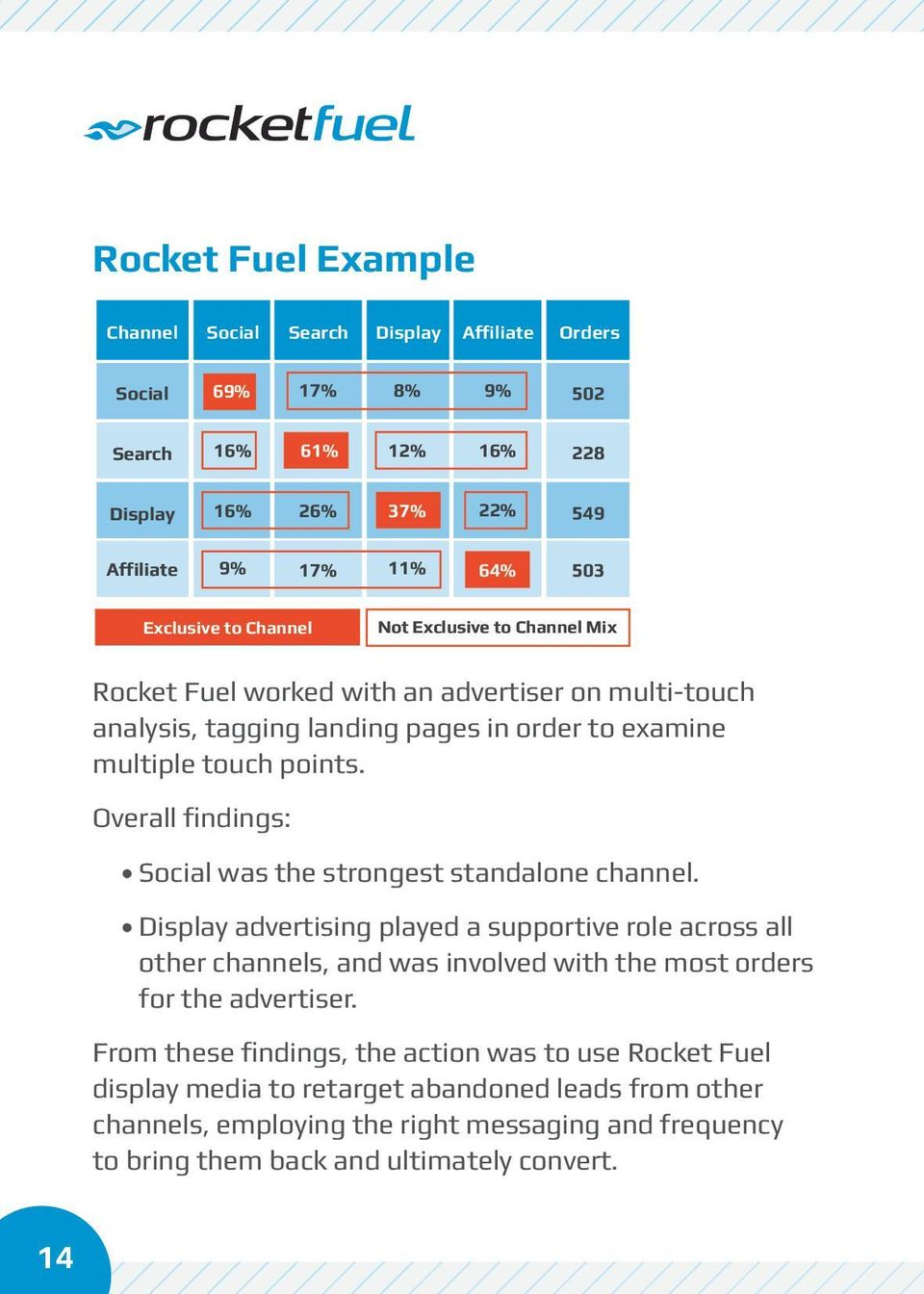 Overall findings: Social was the strongest standalone channel.