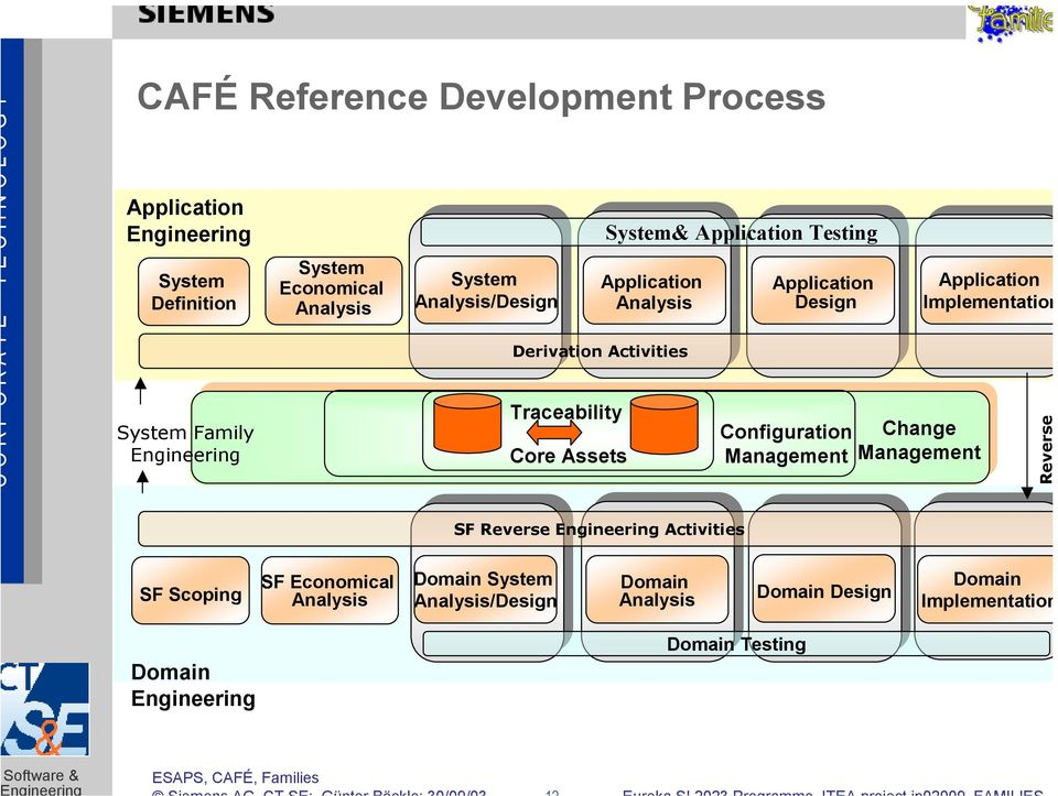 Design Configuration Management Change Management Application Implementation Reverse SF Reverse Engineering Activities SF Scoping SF