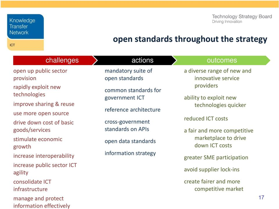 open standards common standards for government ICT reference architecture cross-government standards on APIs open data standards information strategy a diverse range of new and innovative service