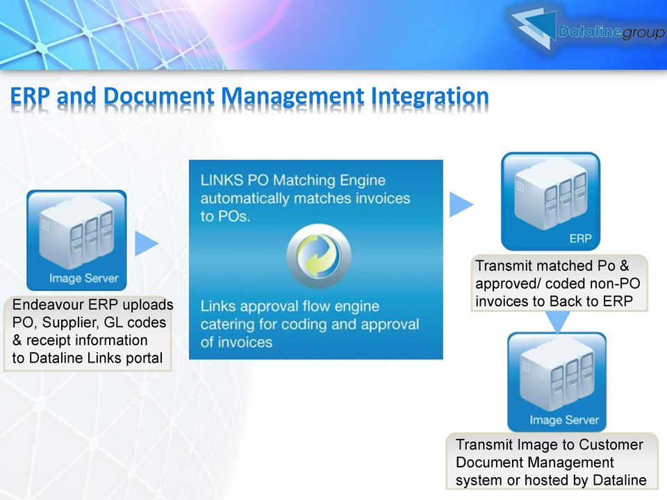 Transmit matched Po & approved/ coded non-po invoices to Back to ERP