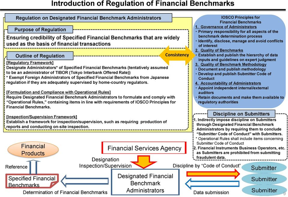 of TIBOR (Tokyo Interbank Offered Rate)) * Exempt Foreign Administrators of Specified Financial Benchmarks from Japanese regulation if they are adequately supervised by home-country regulators.