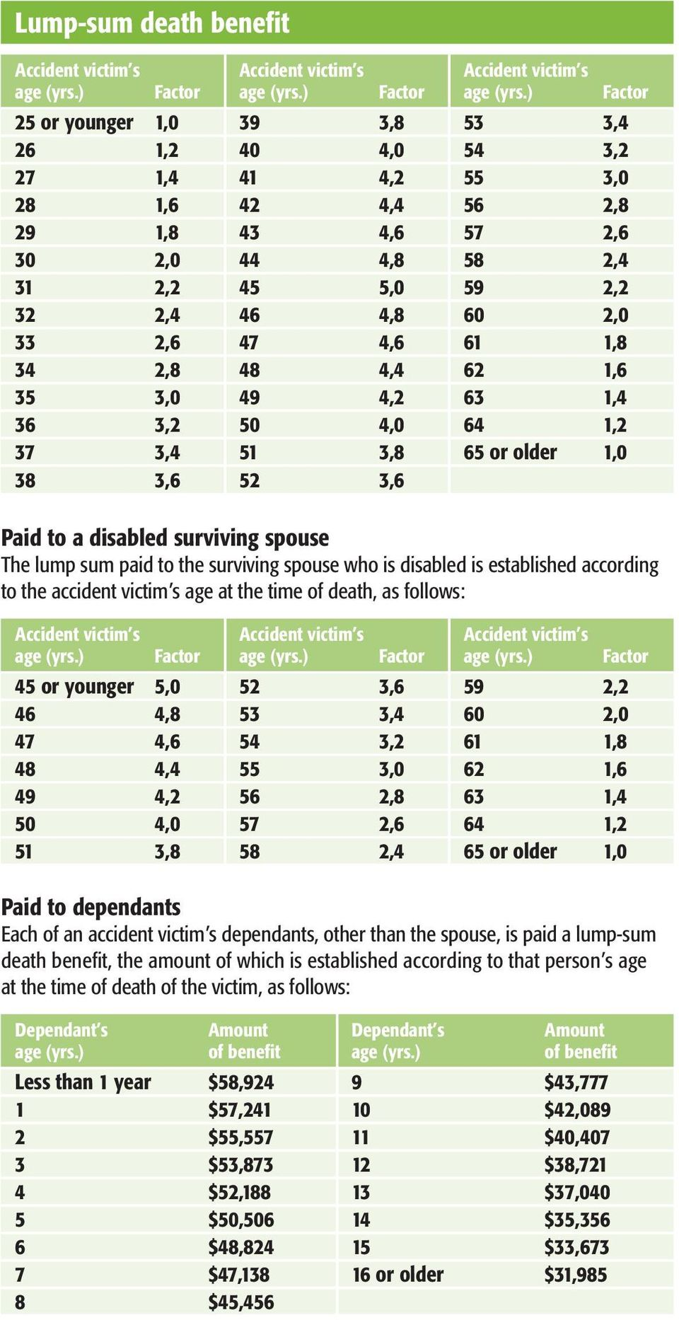 surviving spouse who is disabled is established according to the accident victim s age at the time of death, as follows: 45 or younger 5,0 52 3,6 59 2,2 46 4,8 53 3,4 60 2,0 47 4,6 54 3,2 61 1,8 48