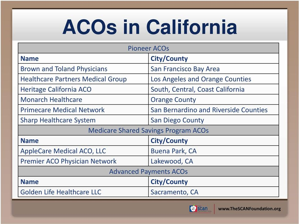 Bernardino and Riverside Counties Sharp Healthcare System San Diego County Medicare Shared Savings Program ACOs Name City/County AppleCare