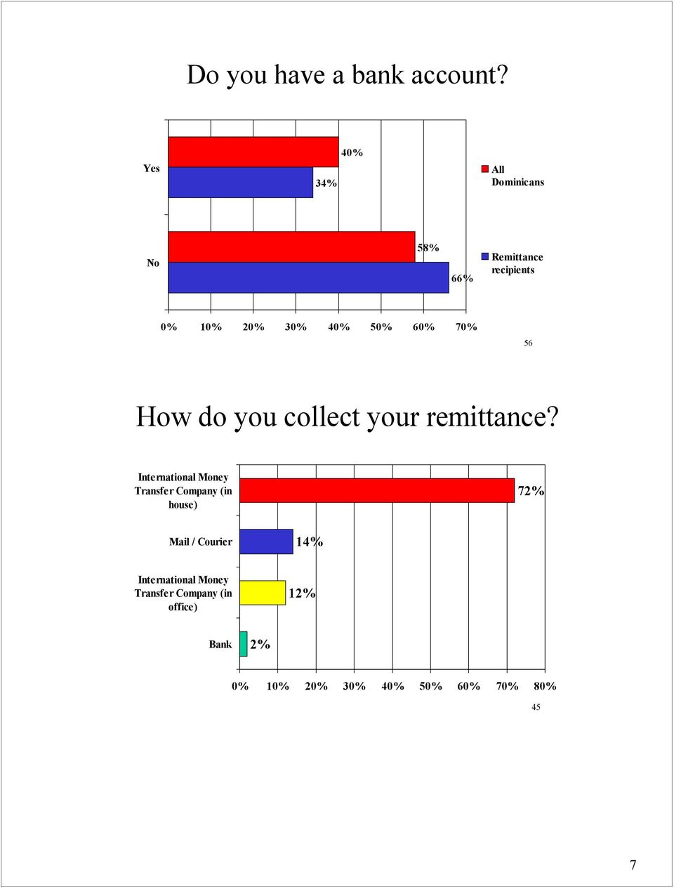 60% 70% 56 How do you collect your remittance?