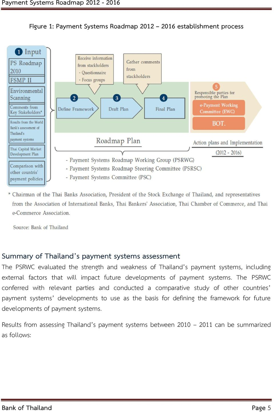 The PSRWC conferred with relevant parties and conducted a comparative study of other countries payment systems developments to use as the basis for