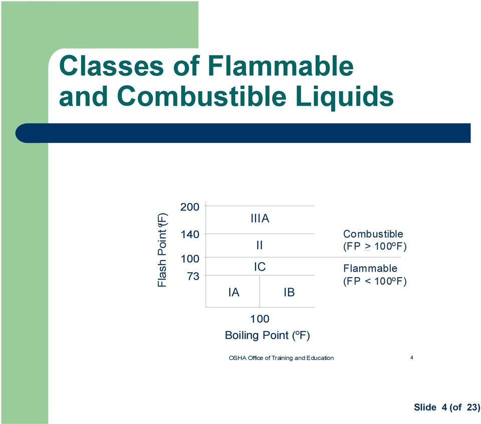 73 IA IIIA II IC IB Combustible (FP > 100 o F) Flammable (FP < 100 o F)