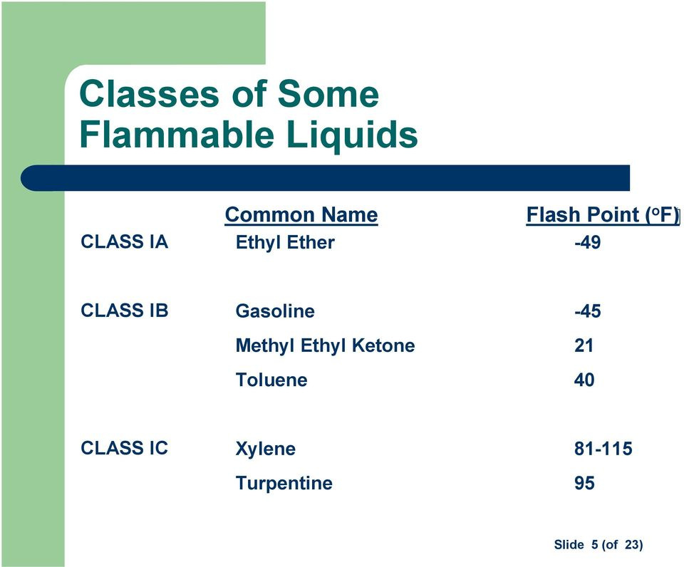 Gasoline -45 Methyl Ethyl Ketone 21 Toluene 40