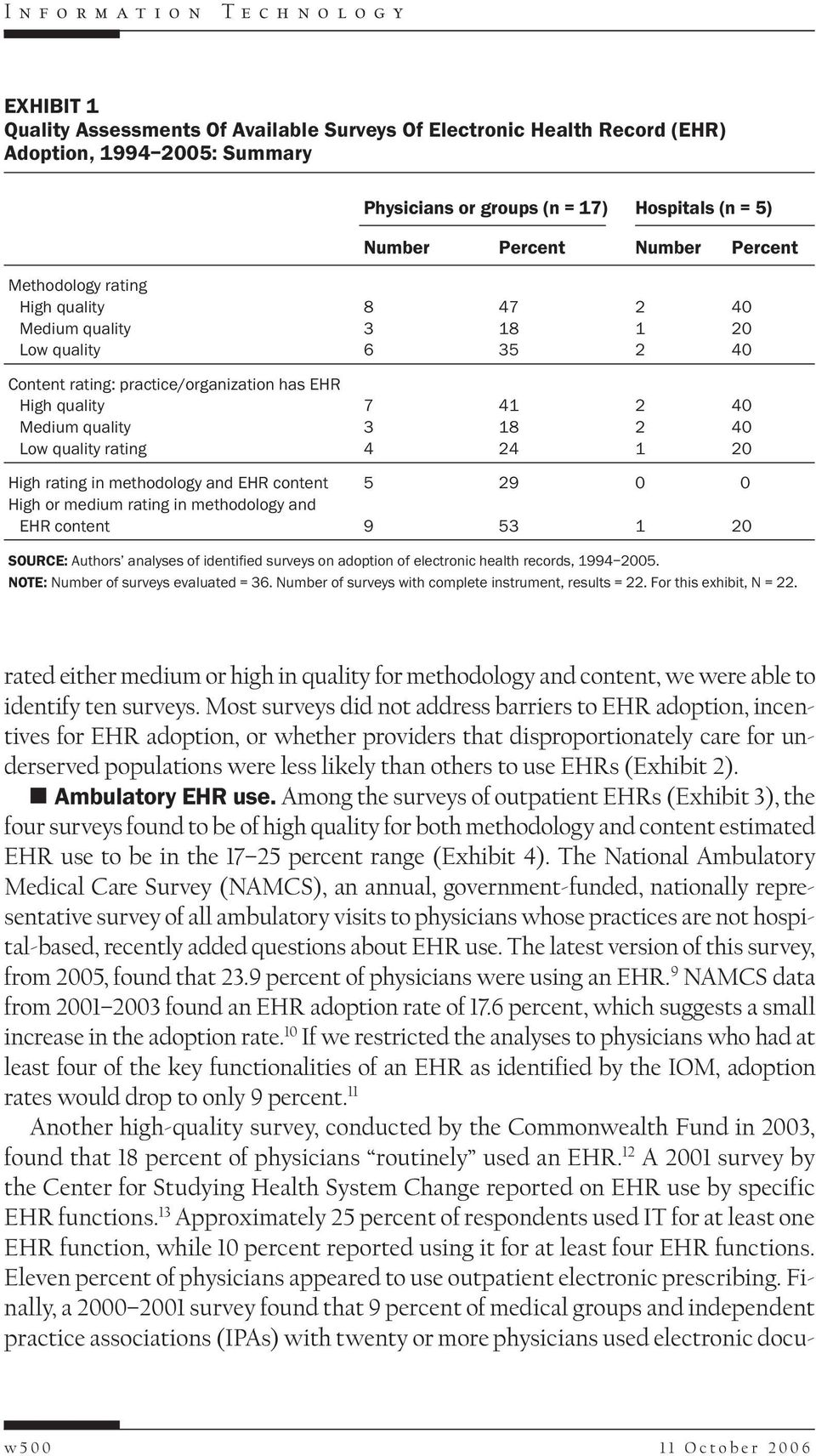 rating in methodology and EHR content High or medium rating in methodology and EHR content 5 9 9 53 SOURCE: Authors analyses of identified surveys on adoption of electronic health records, 994 5.