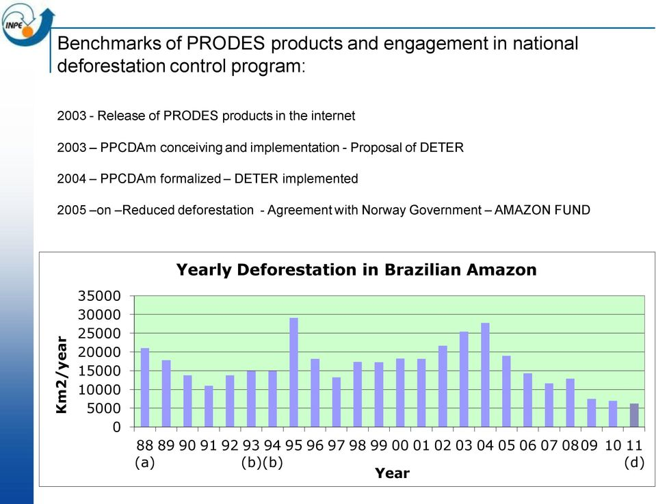 implemented 2005 on Reduced deforestation - Agreement with Norway Government AMAZON FUND 35000 30000 25000 20000 15000 10000