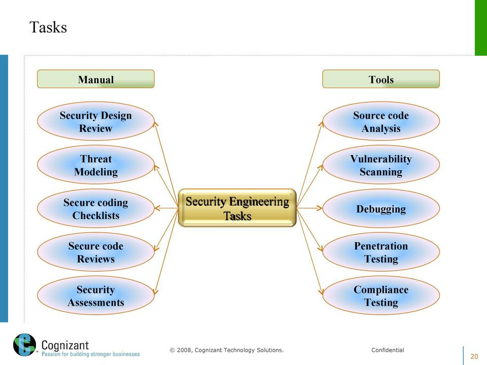 Reviews Security Engineering Tasks Vulnerability Scanning