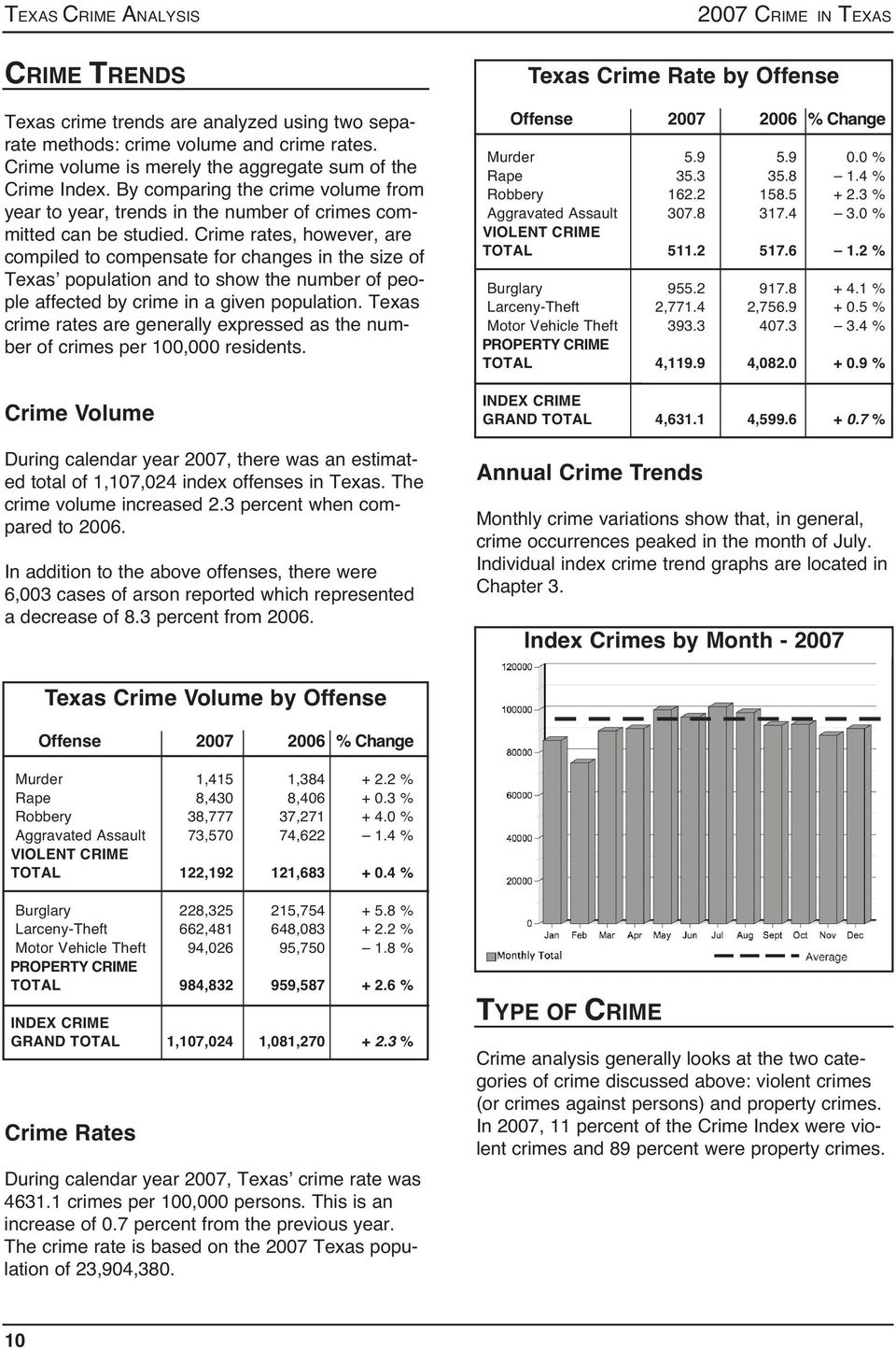 Crime rates, however, are compiled to compensate for changes in the size of Texas population and to show the number of people affected by crime in a given population.