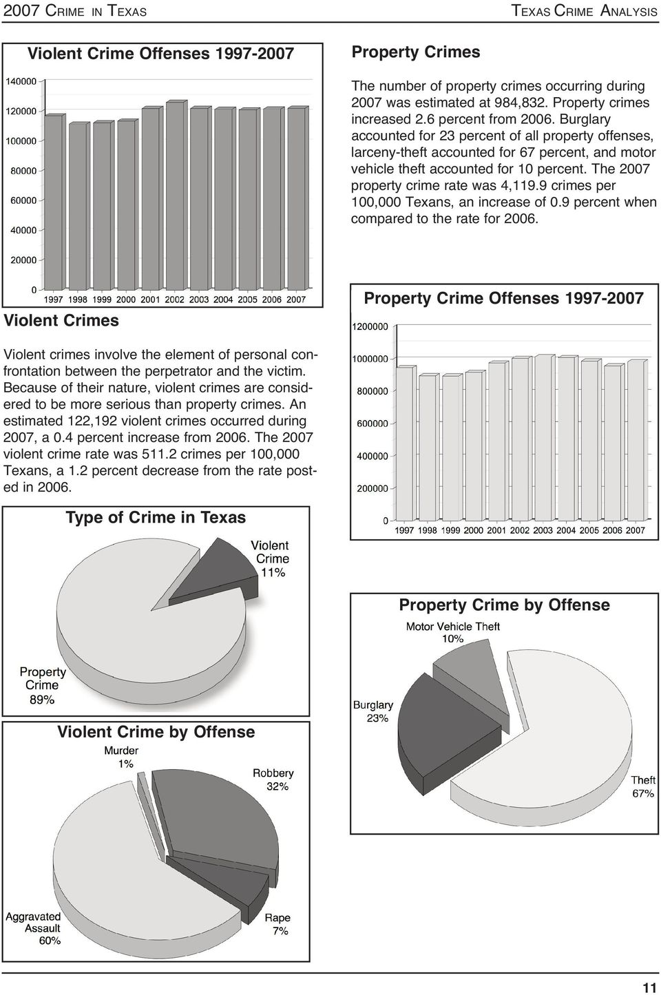 The 2007 property crime rate was 4,119.9 crimes per 100,000 Texans, an increase of 0.9 percent when compared to the rate for 2006.
