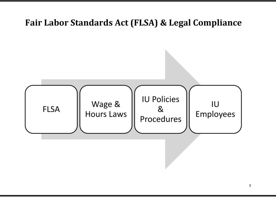 FLSA Wage & Hours Laws IU