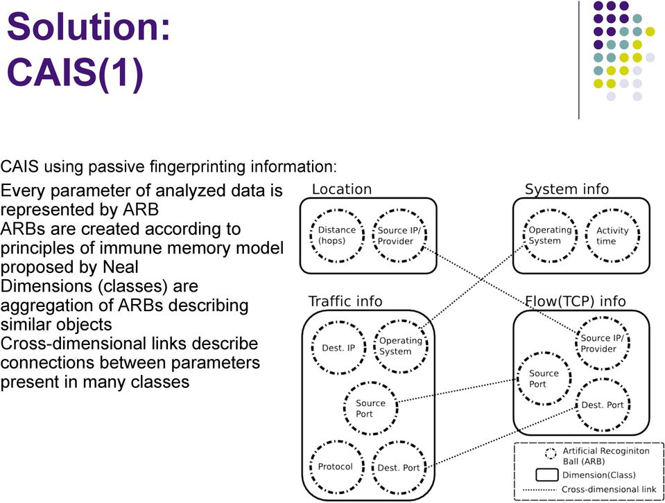 memory model proposed by Neal Dimensions (classes) are aggregation of ARBs describing
