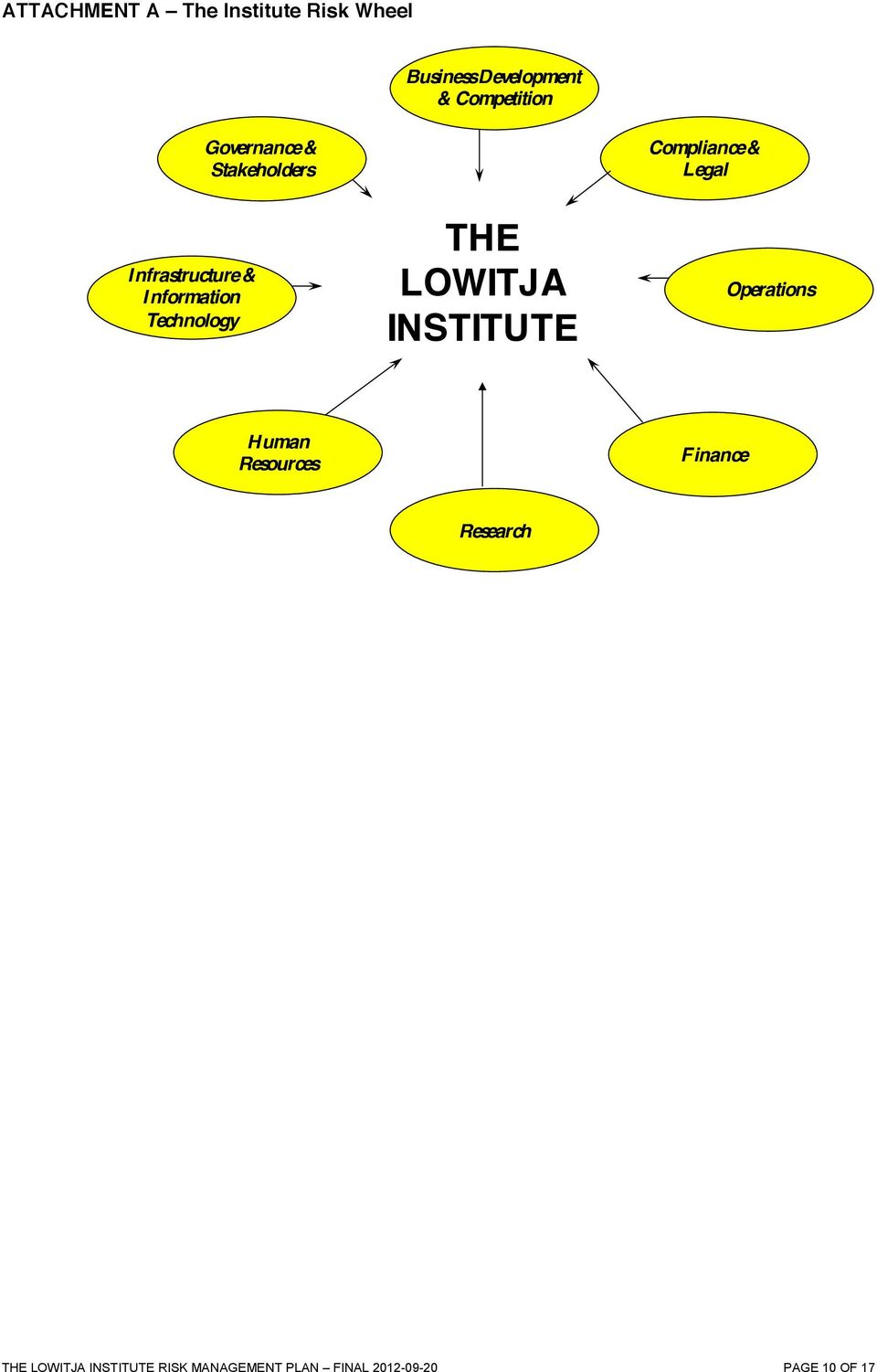 LOWITJA INSTITUTE Compliance & Legal Operations Human Resources Finance