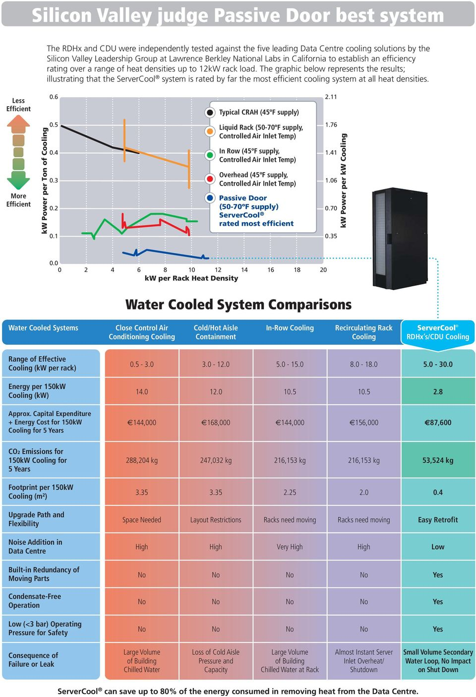 The graphic below represents the results; illustrating that the ServerCool system is rated by far the most efficient cooling system at all heat densities. Less Efficient 0.