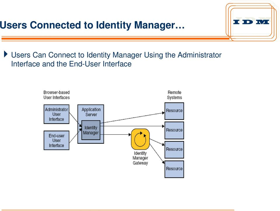 Identity Manager Using the