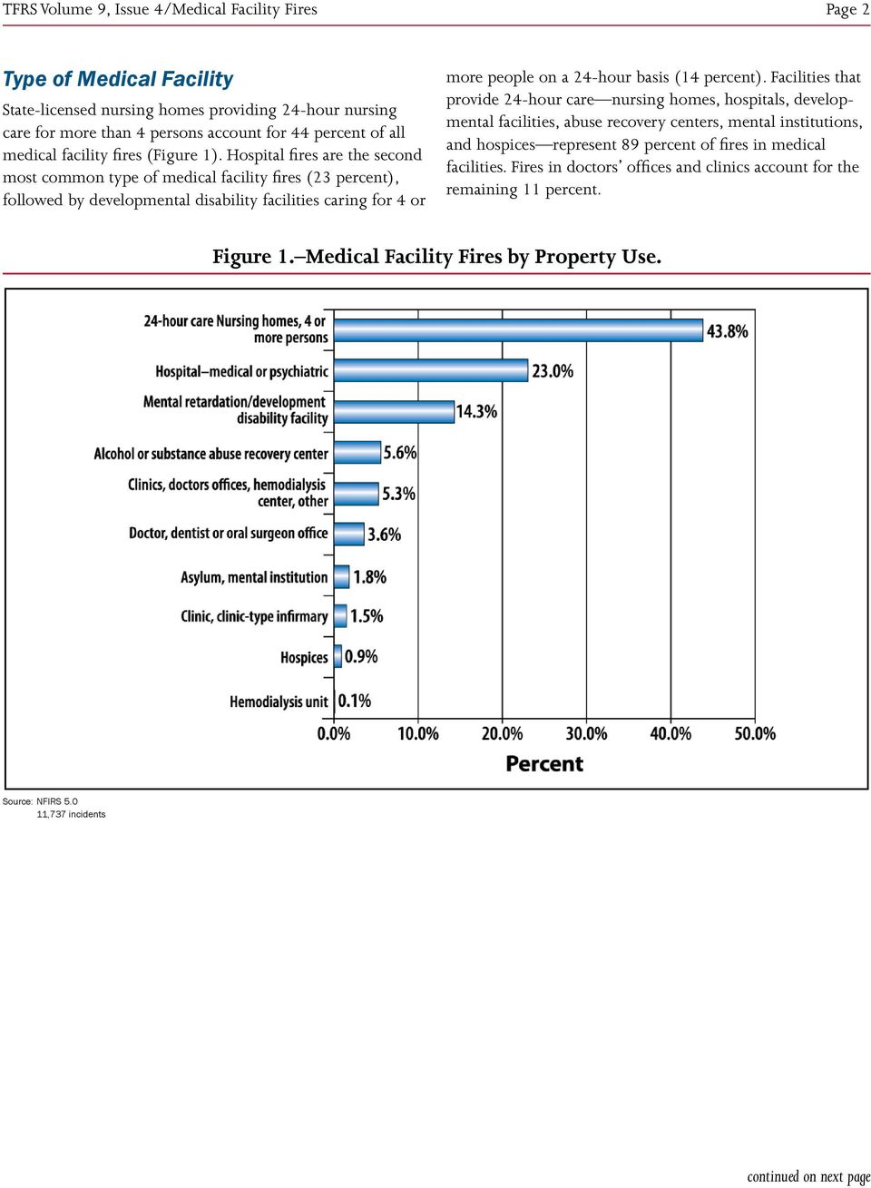 Hospital fires are the second most common type of medical facility fires (23 percent), followed by developmental disability facilities caring for 4 or more people on a 24-hour basis (14 percent).
