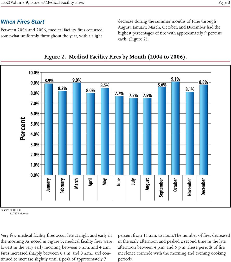 Medical Facility Fires by Month (2004 to 2006). 11,737 incidents Very few medical facility fires occur late at night and early in the morning.