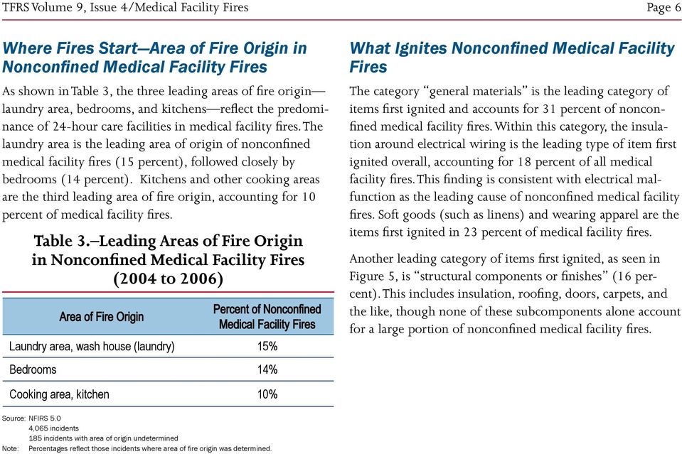 The laundry area is the leading area of origin of nonconfined medical facility fires (15 percent), followed closely by bedrooms (14 percent).