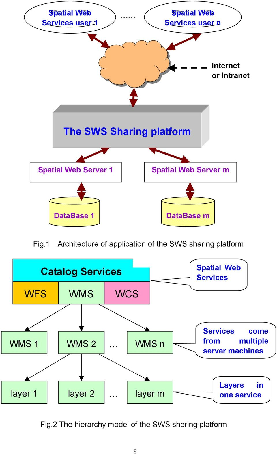 1 Architecture of application of the SWS sharing platform Catalog Services WFS WMS WCS Spatial Web Services