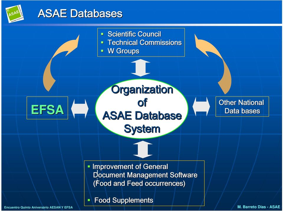rio AESAN Y EFSA Improvement of General Document I Management