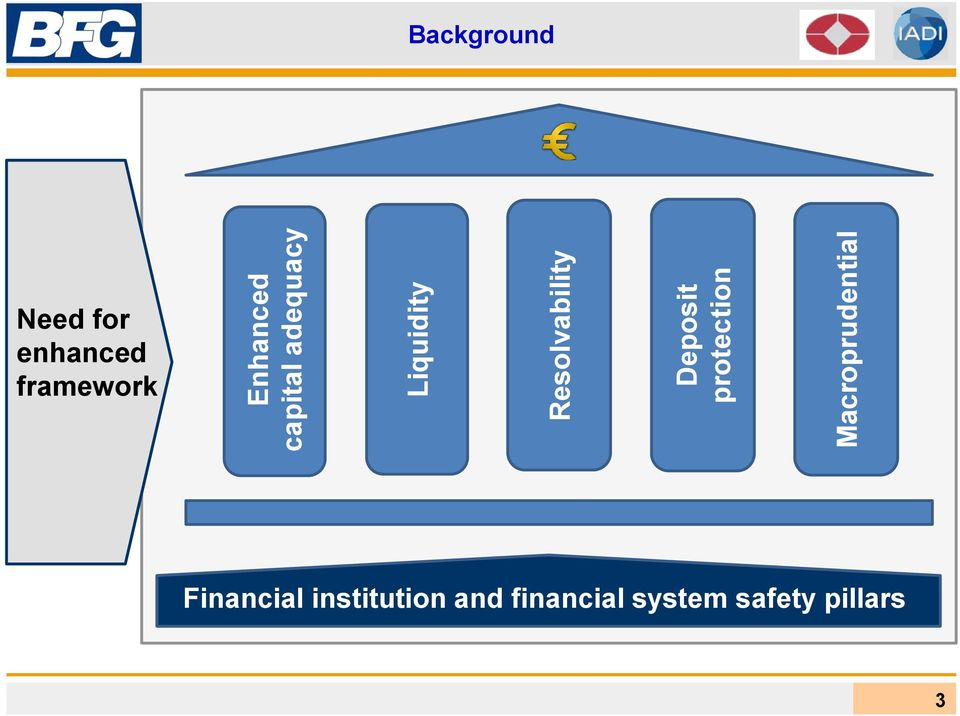 Macroprudential Background Need for enhanced