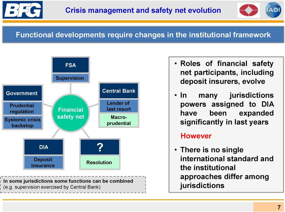 Resolution Central Bank Lender of last resort Macroprudential In some jurisdictions some functions can be combined (e.g.