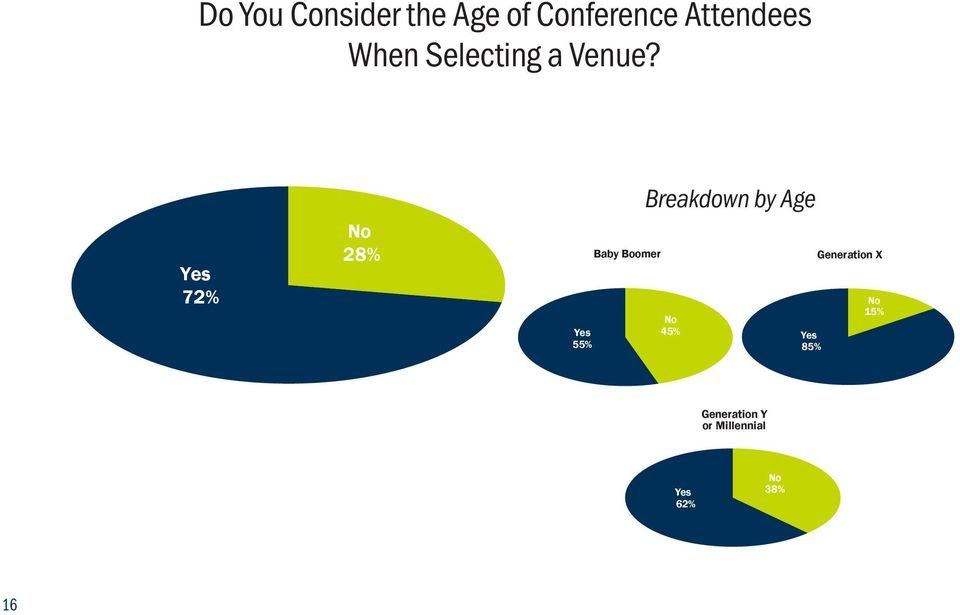 Yes 72% No 28% Yes 55% Baby Boomer Breakdown by