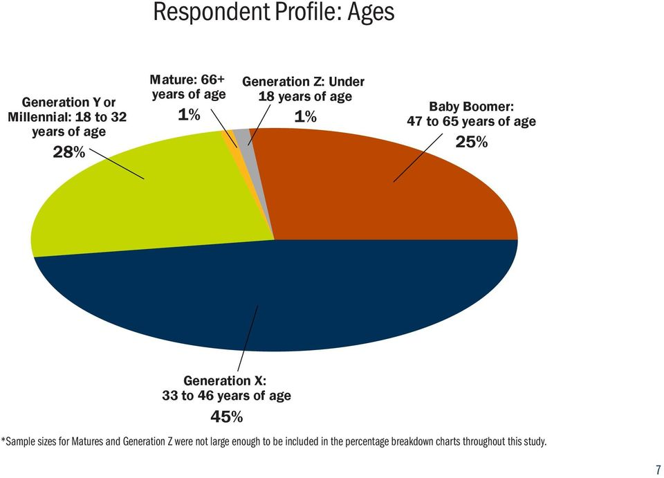 25% Generation X: 33 to 46 years of age 45% *Sample sizes for Matures and Generation Z