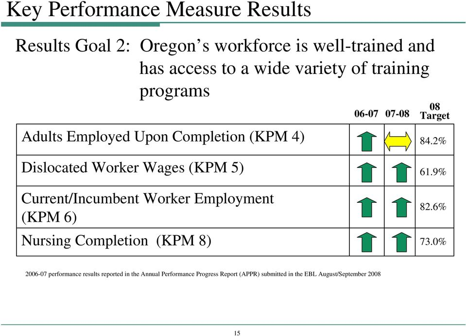 2% Dislocated Worker Wages (KPM 5) Current/Incumbent Worker Employment (KPM 6) Nursing Completion (KPM 8) 61.9% 82.