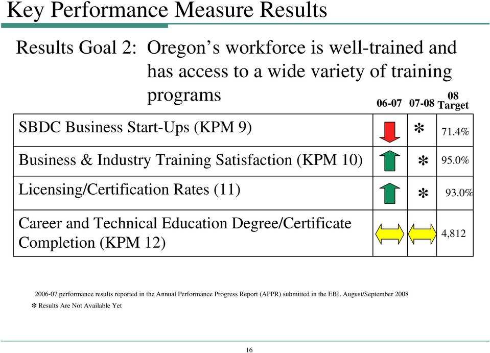 and Technical Education Degree/Certificate Completion (KPM 12) 06-07 07-08 * * * 08 Target 71.4% 95.0% 93.