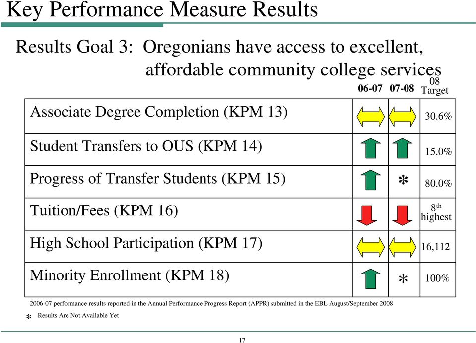 6% Student Transfers to OUS (KPM 14) Progress of Transfer Students (KPM 15) Tuition/Fees (KPM 16) High School Participation (KPM 17) * 15.
