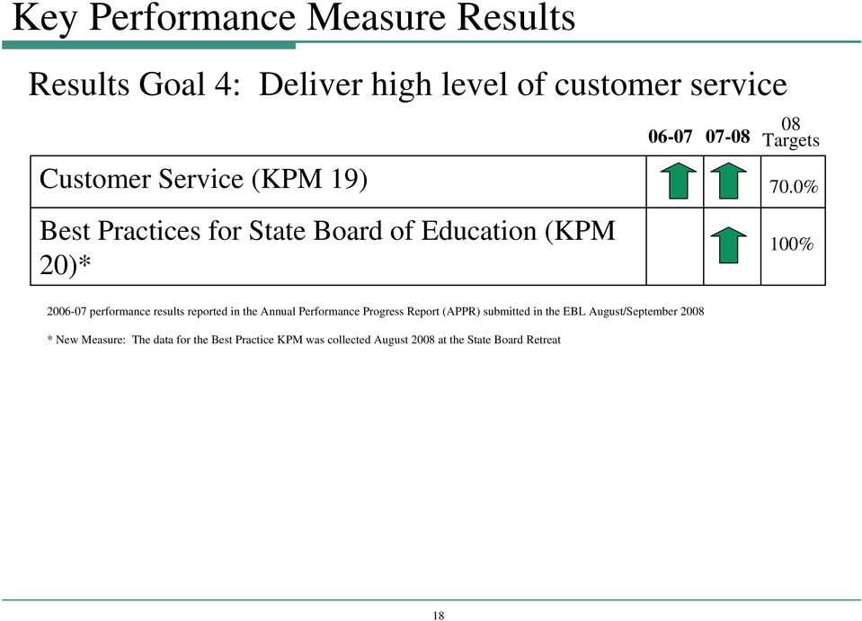 0% 100% 2006-07 performance results reported in the Annual Performance Progress Report (APPR) submitted in