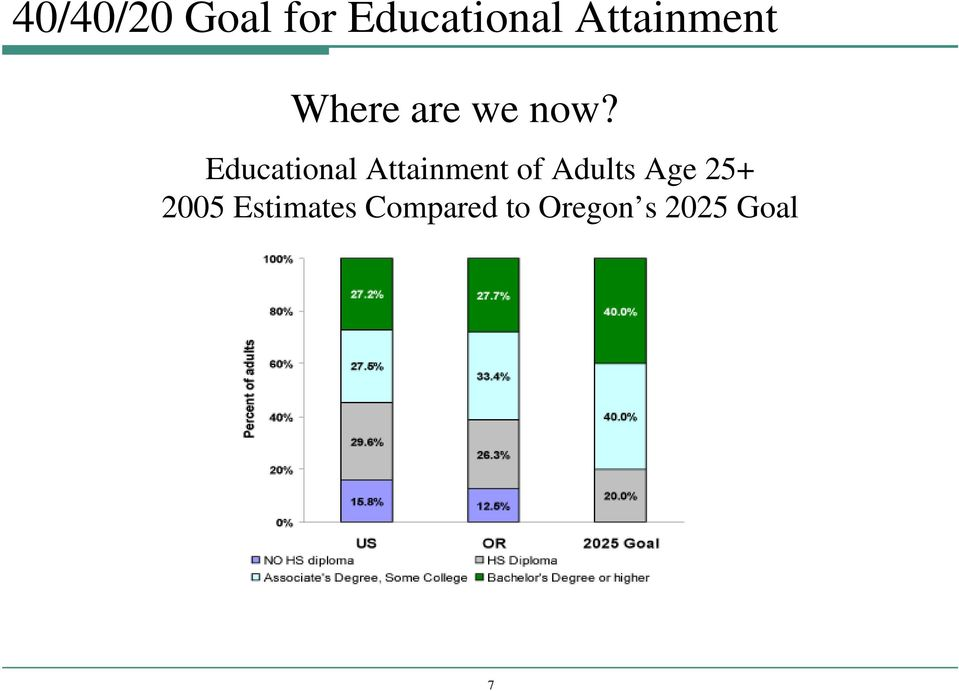 Educational Attainment of Adults Age