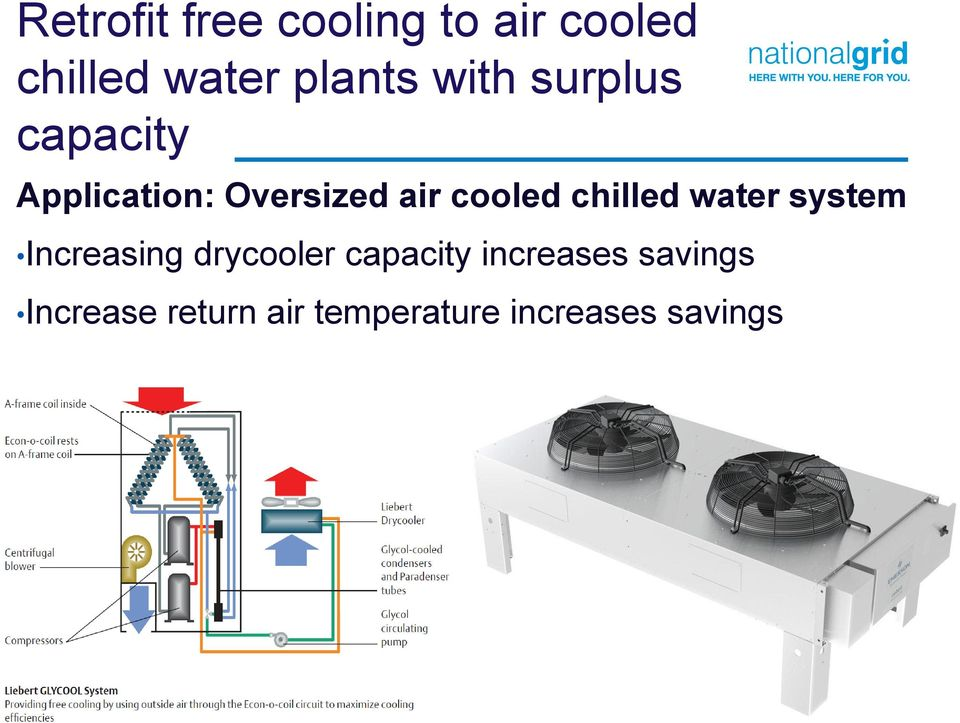 chilled water system Increasing drycooler capacity