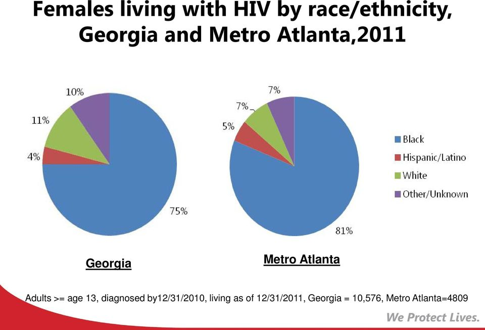 Atlanta Adults >= age 13, diagnosed by12/31/2010,