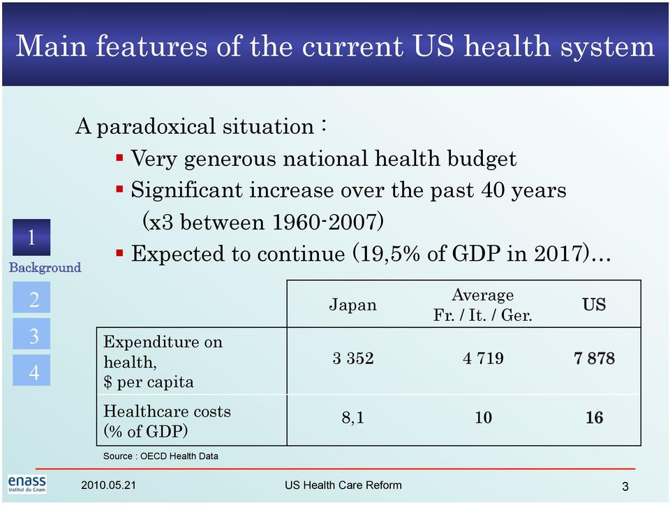 continue (9,5% of GDP in 07) Expenditure on health, $ per capita Healthcare costs (% of GDP)