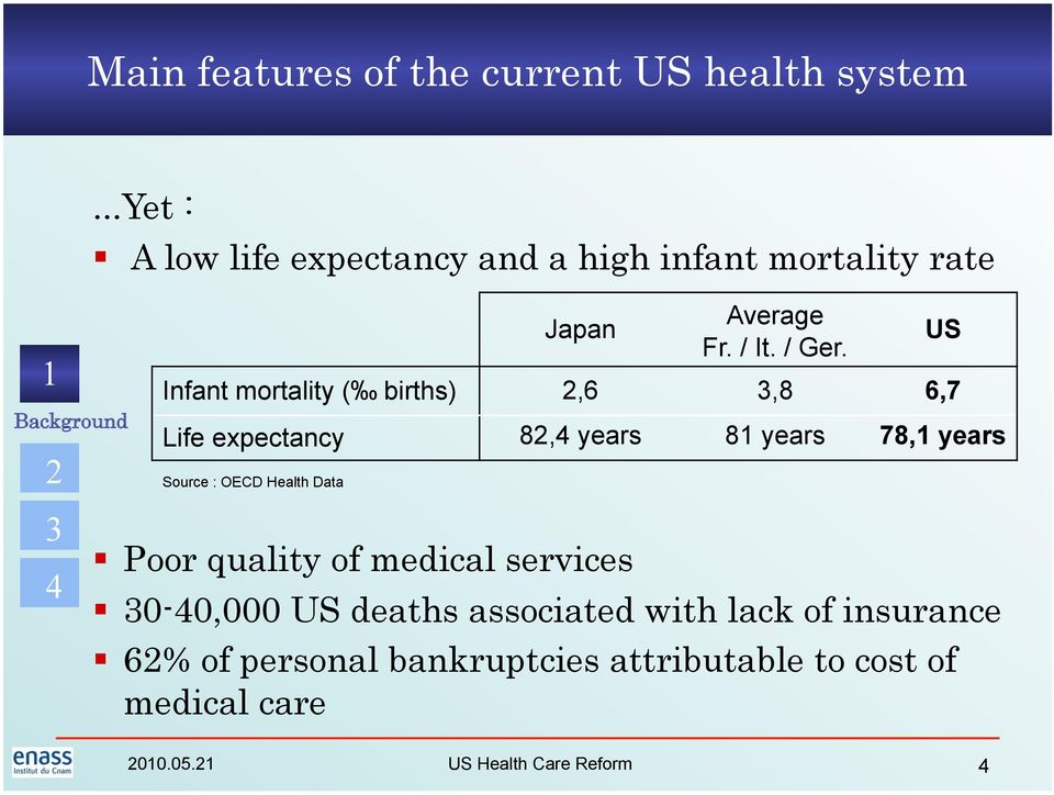 Infant mortality ( births),6,8 6,7 Life expectancy 8, years 8 years 78, years Source : OECD Health Data US