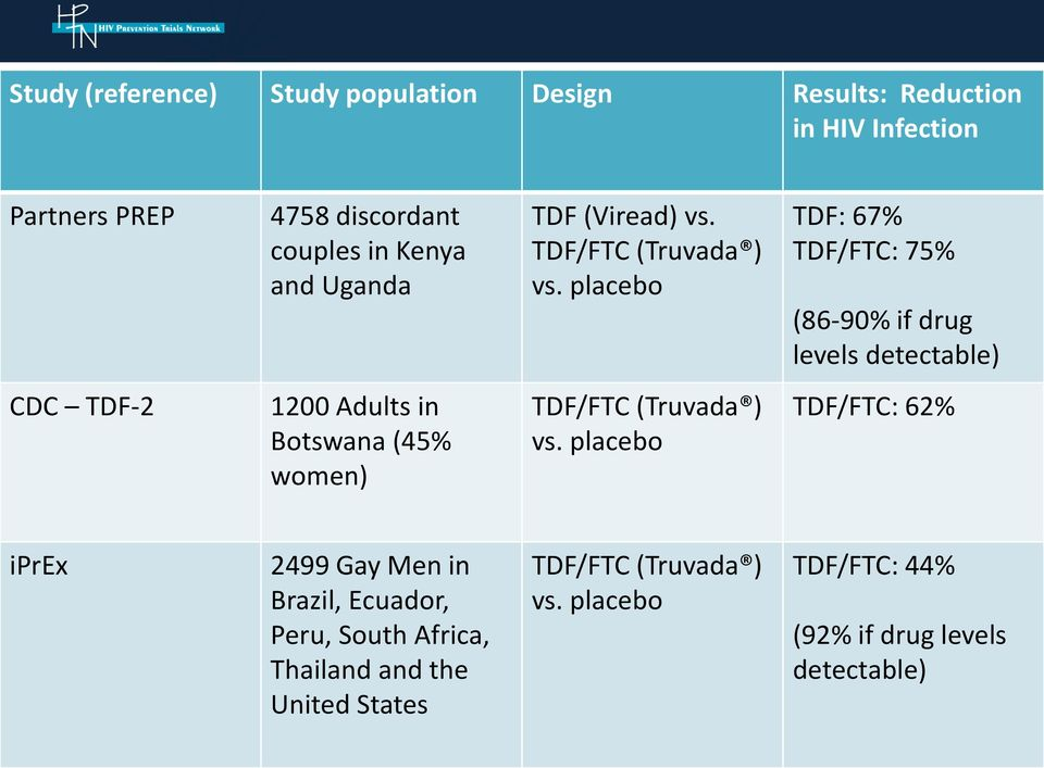 placebo TDF: 67% TDF/FTC: 75% (86-90% if drug levels detectable) CDC TDF-2 1200 Adults in Botswana (45% women) TDF/FTC